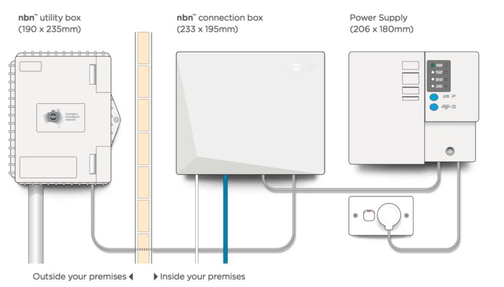 NBN Ready Wiring Setup amp Repairs Residential amp Commercial