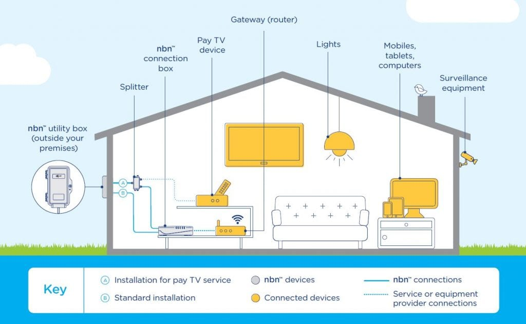 Nbn Ready Wiring Setup Amp Install Residential