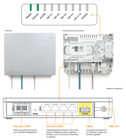 nbn connection box summary