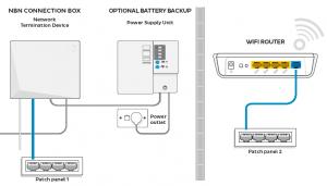 NBN Fibre Phone Setup - All Points Communications